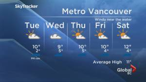B.C. evening weather forecast: March 22 (01:43)