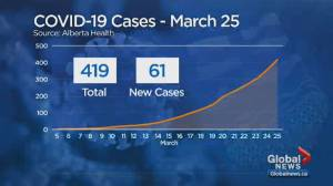 Number of confirmed COVID-19 cases climbs to 419 in Alberta