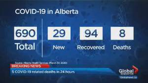 Alberta records 5 new COVID-19 deaths as cases reach 690