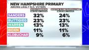 Play video: Buttigieg, Sanders in virtual tie as Democrats set their sights on New Hampshire