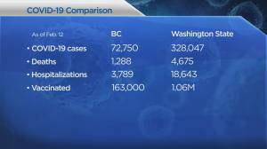 Coronavirus: Close to 16,000 people vaccinated on B.C. First Nations, where are case numbers growing and declining? (03:29)