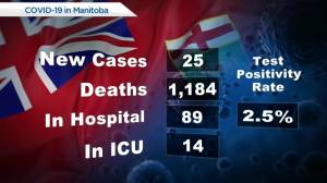 Manitoba's COVID-19/Vaccine numbers – August 9 (00:33)