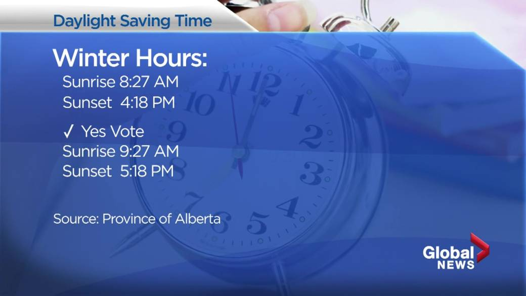 Click to play video: 'The impact of Alberta's Daylight Saving Time referendum question'