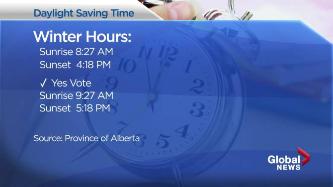 Click to play video: The impact of Alberta's Daylight Saving Time referendum question