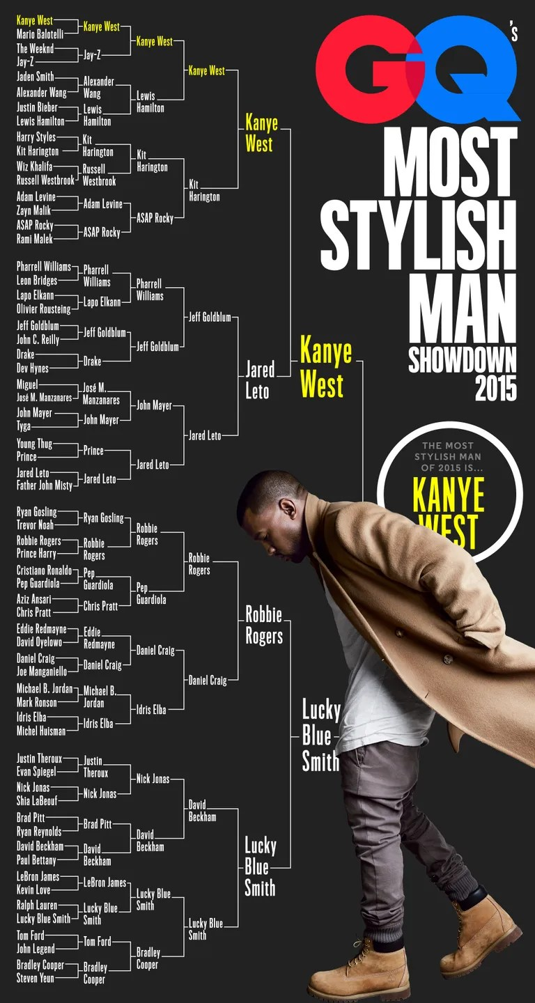 Kanye West Bracket Win.jpeg