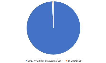 Comparison between 2017 extreme weather disasters in the US and government investment in climate science research.