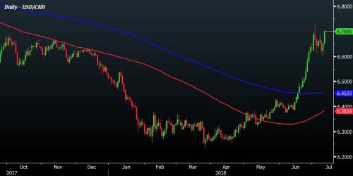 The yuan against the US dollar