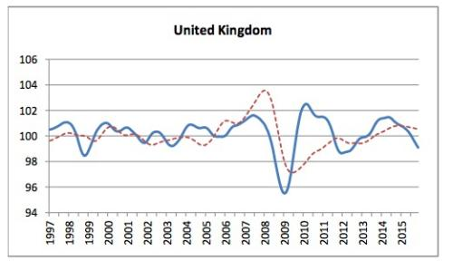 OECD forecasts