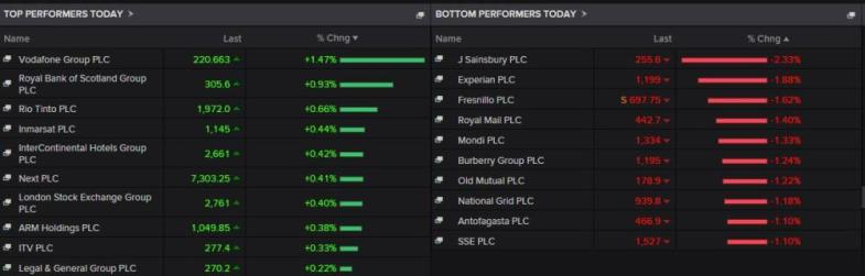 FTSE 100 top risers and fallers today