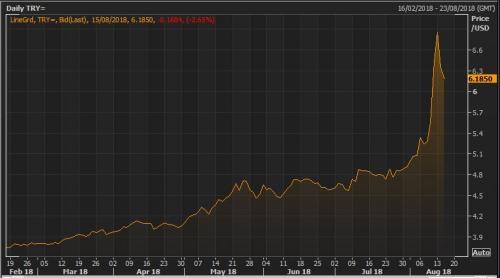 The lira vs the US dollar