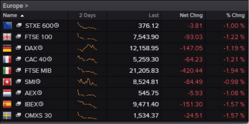 Europe's main stock markets this morning