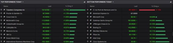 The best and worst-performing Dow stocks today