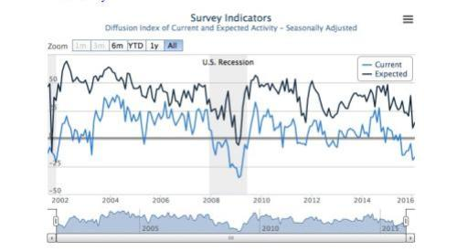 New York Fed index recovers but still in negative territory