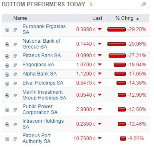 Banks among the biggest fallers in Greece