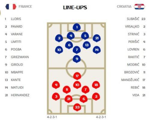 France v Croatia line-ups