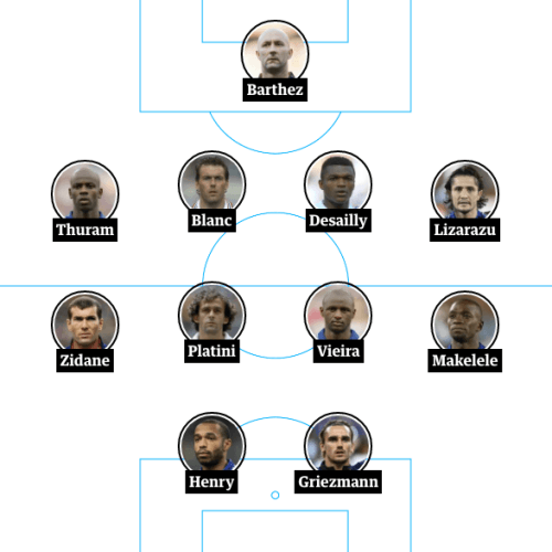 France all-time XI: Barthez, Thuram, Blanc, Desailly, Lizarazu, Zidane, Platini, Vieira, Makelele, Henry, Griezmann.