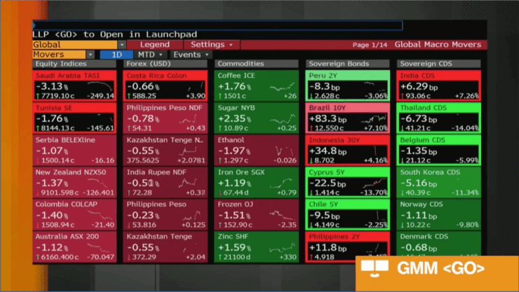 Global markets today