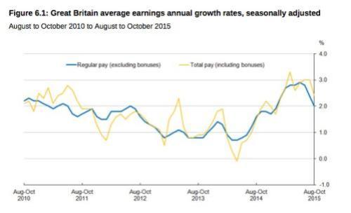 UK pay
