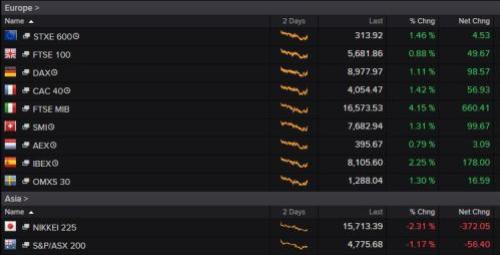 European and Asia-Pacific markets today
