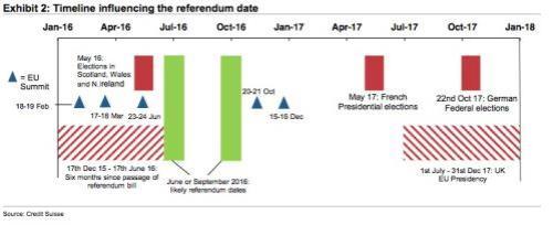 Referendum timeline.