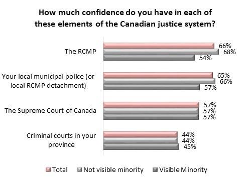 بریتیش کلمبیاییها با کمترین میزان اعتماد به پلیس در میان اطمینانِ نسبی کاناداییها به این نیرو