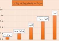 آموزش سواد مالی به کودکان (درس دوم) – برنامهریزی برای پولخرجکردن