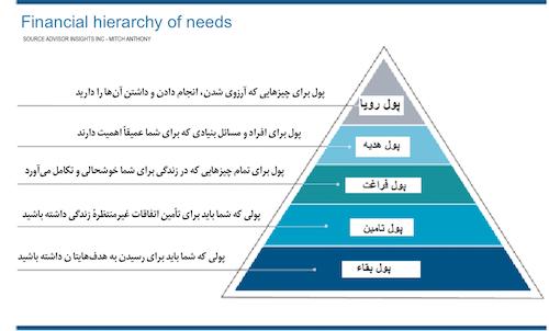 سلسله مراتب نیازهای مالی