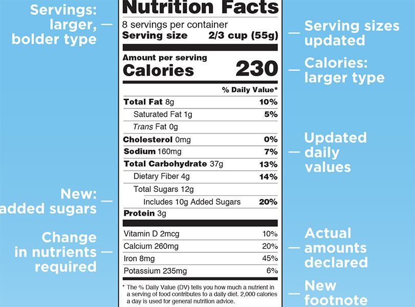 News Picture: 'Added Sugars' Label on Foods Could Save Many Lives
