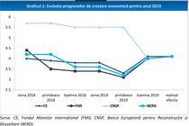 Prognozele cresterii economice a patru institutii versus realizarea