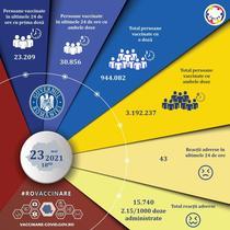 Vaccinare Romania 23 mai