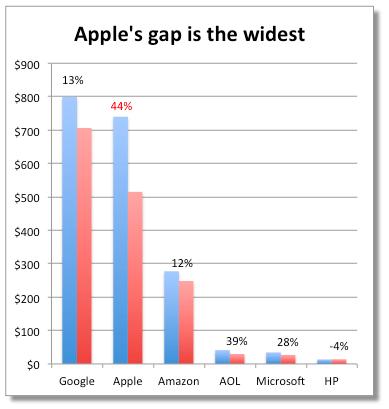 AAPL gap