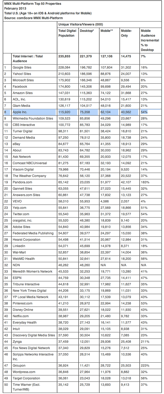 comScore (top 50 web properties)