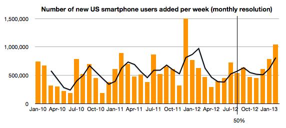 US Smartphone adoption (Asymco 001, February 2013, comScore data)