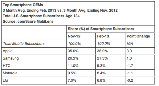 comScore (US smartphone vendors, 201302)