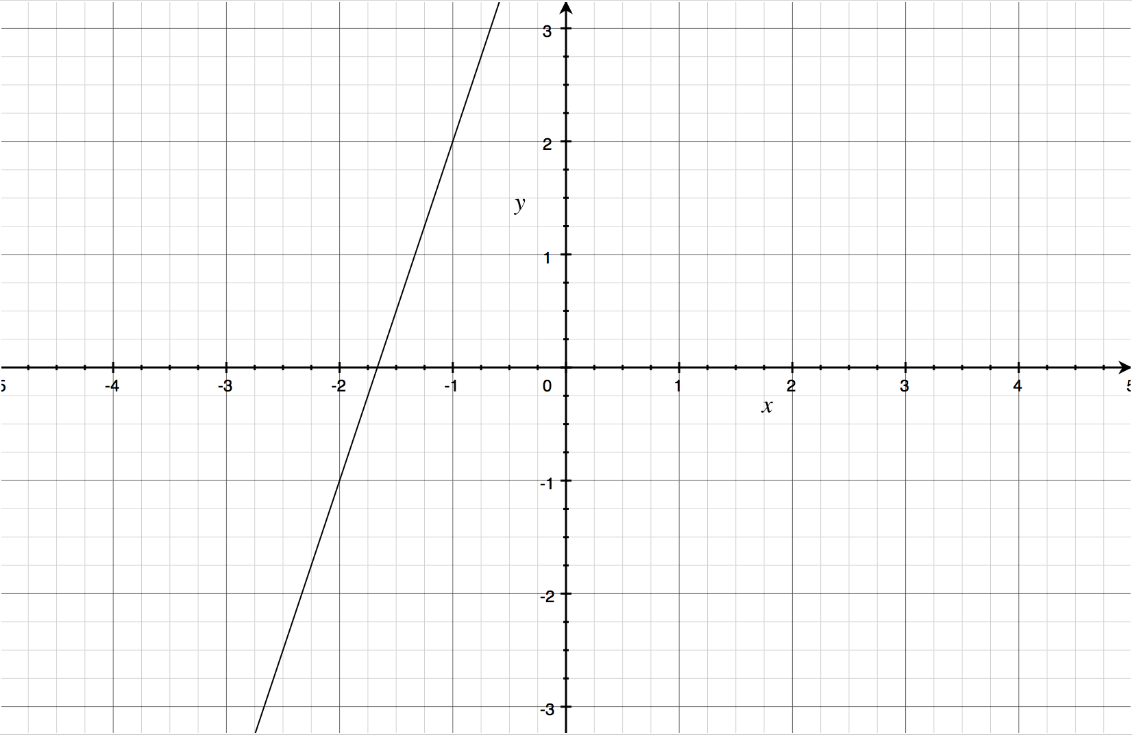 Graph Line Given Equation Calculator