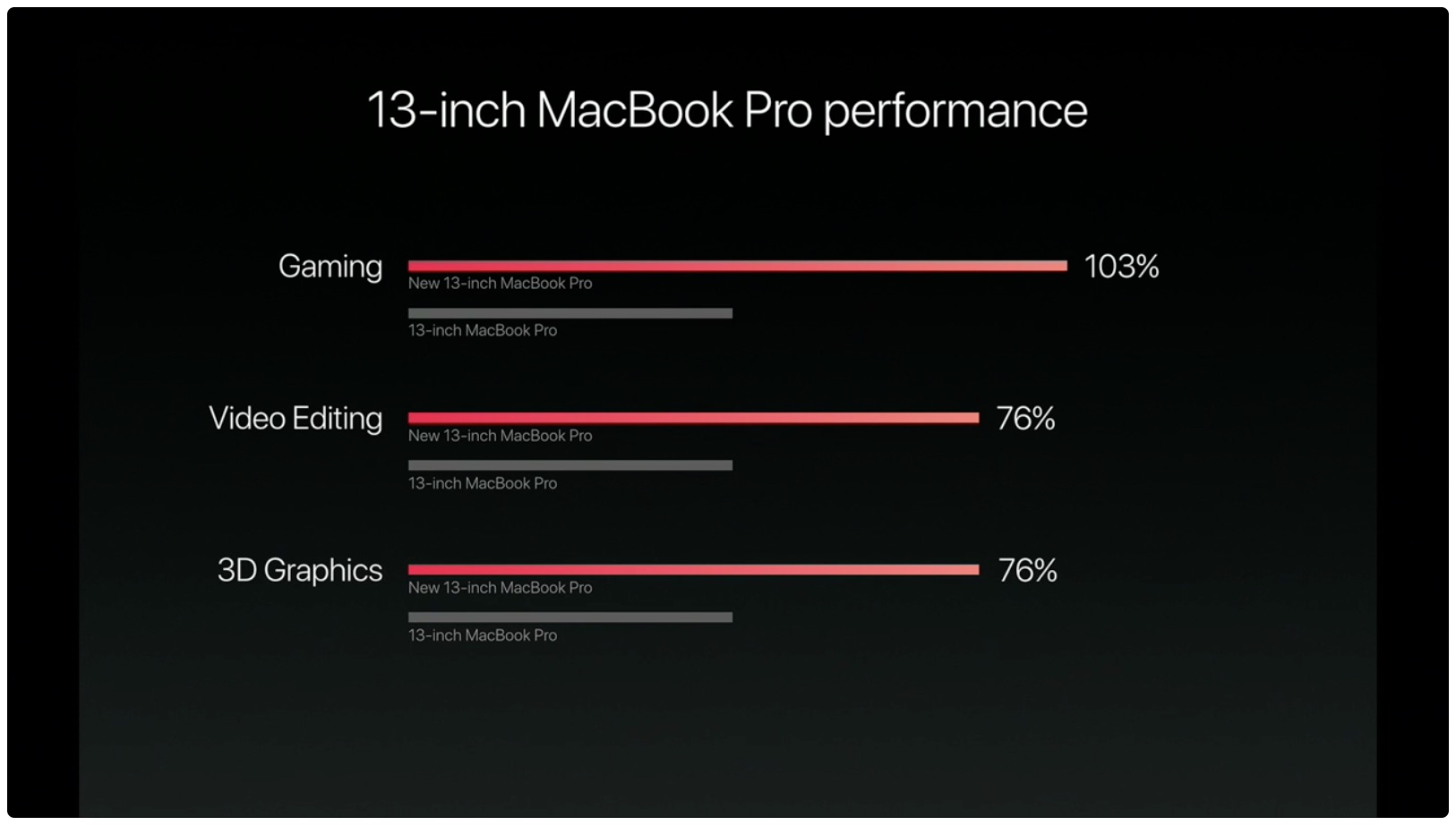 hello again event macbook pro 13 inch performance