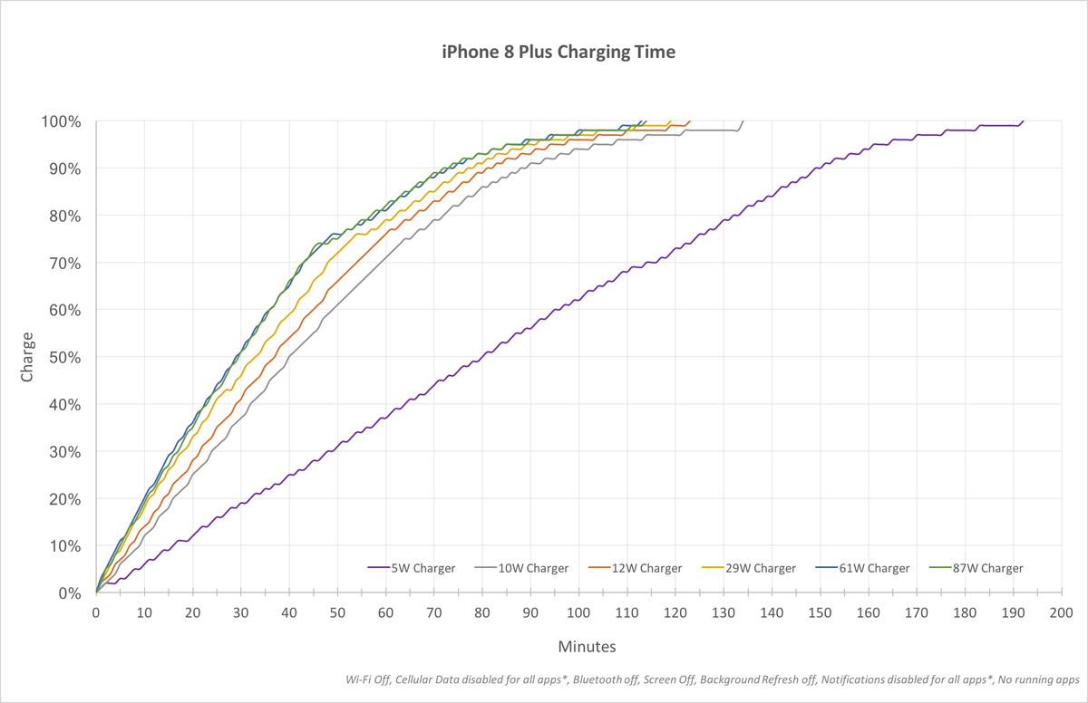 68 To Get Iphone Fast Charging Is A Waste Of Money Keep
