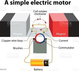 Simple Electric Motor Vector Diagram Stock Vector Art
