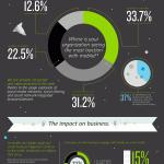 Infographie : Digital Disruption / modifications, changements, bouleversements en 2012