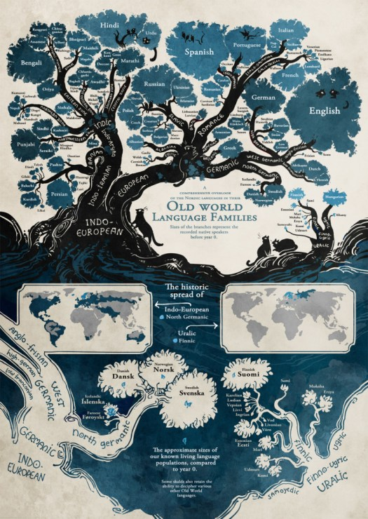 European Language Tree