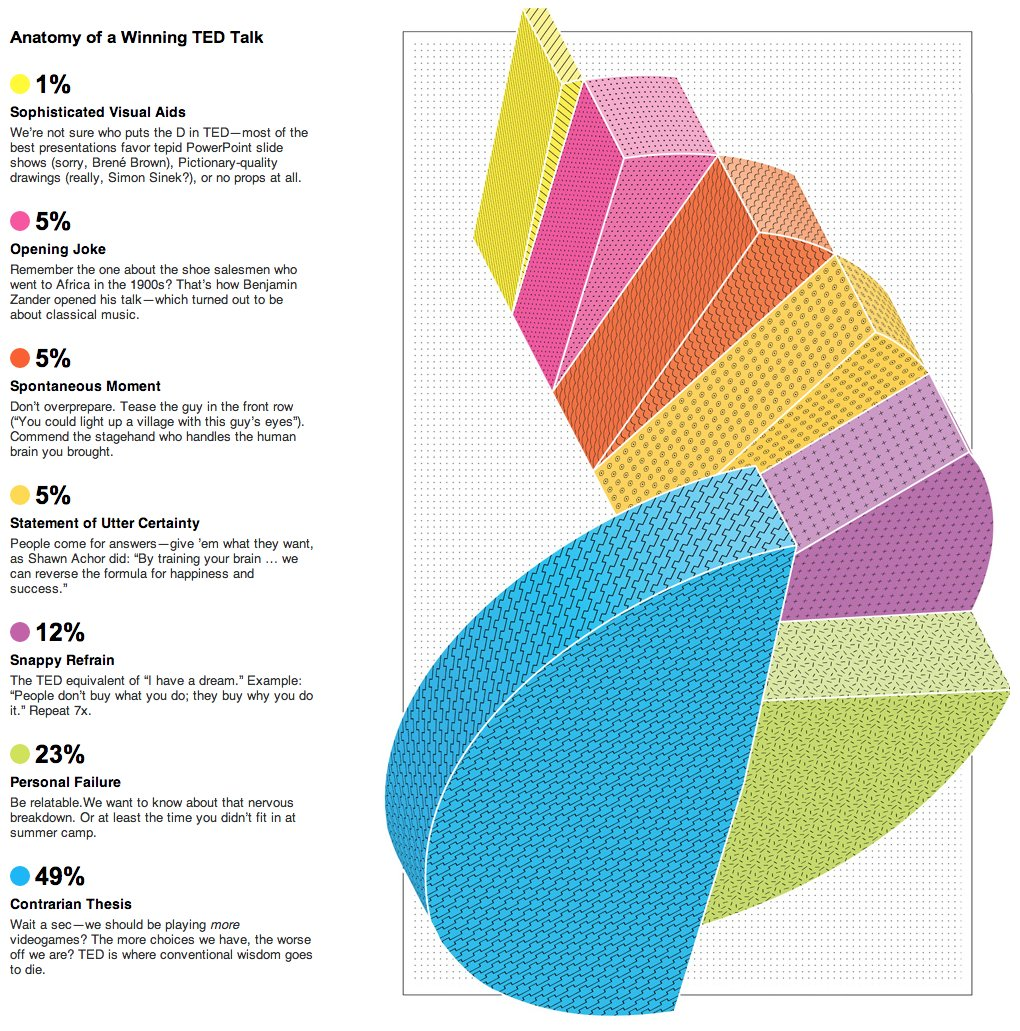 Tedtalk pie john laudun anatomy of a tedtalk as a stacked pie chart quality of statistics unknown nvjuhfo Images
