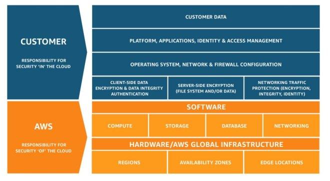 Amazon Shared Responsibility Model