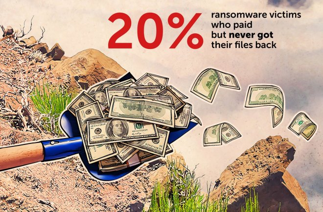 Never pay the ransom: 20% of people who paid never got their files back