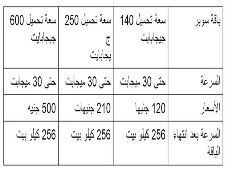 كل ما تريد أن تعرفه عن باقات الإنترنت الجديدة من المصرية للا