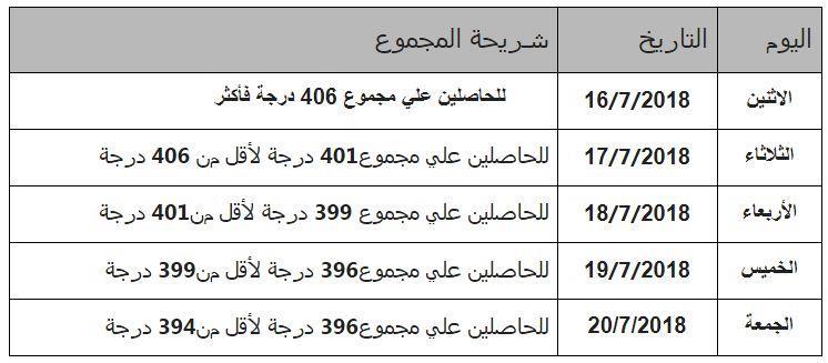 تنسيق الثانوية العامة 2018 اليوم السابع 2019 Tansikمكتب