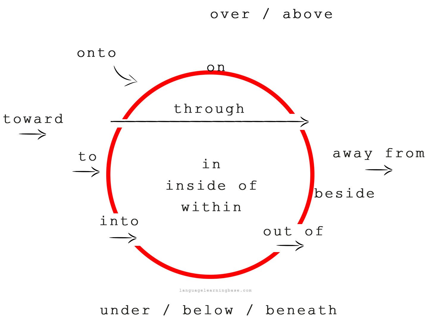 Over Preposition