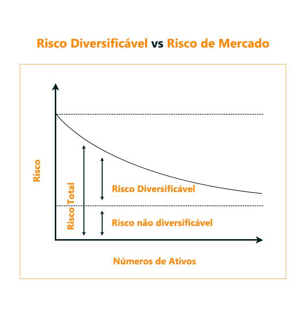 Gráfico de risco dos investimentos