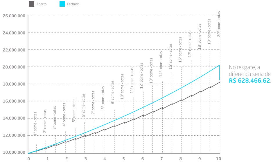 Gráfico XP come cotas