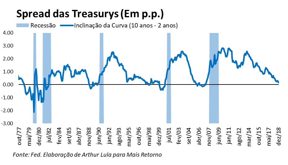 Spread das Treasurys