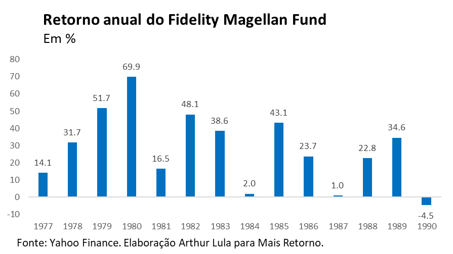 Gráfico do retorno anual do fidelity magellan fund. Imagem.